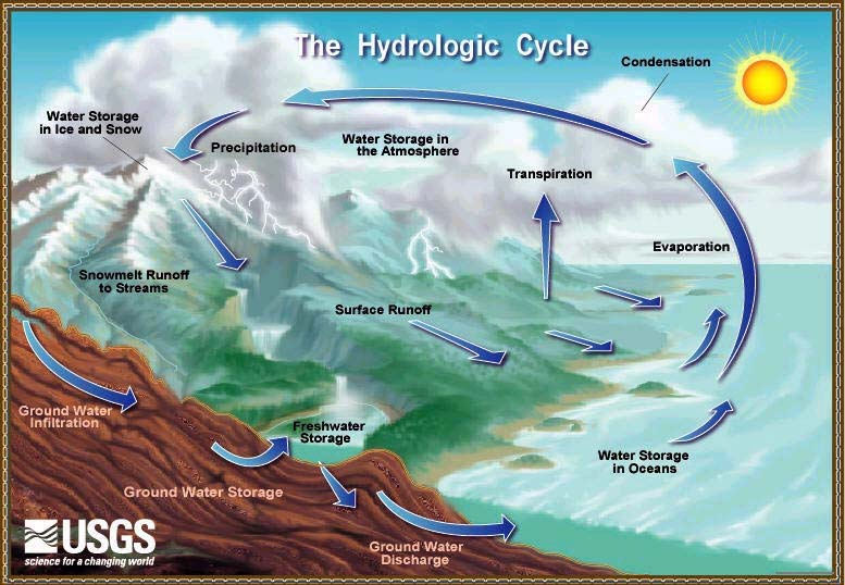 Usgs Water Cycle on Process Flow Diagram