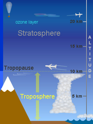 a look at the formation and composition of the ozone layer Hello, when we talk about ozone layer, we generally talk about stratospheric ozone layer stratospheric ozone is formed naturally by chemical reactions involving solar ultraviolet radiation coming from the sun and oxygen molecules, which make up 2.